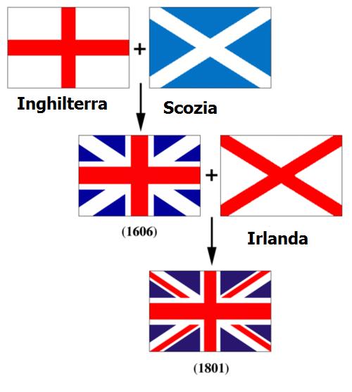 Bandiera Inglese Da Colorare.La Bandiera Della Gran Bretagna Il Blog Dell Inglese Per I Bambini