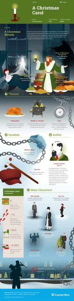 infografica-dickens